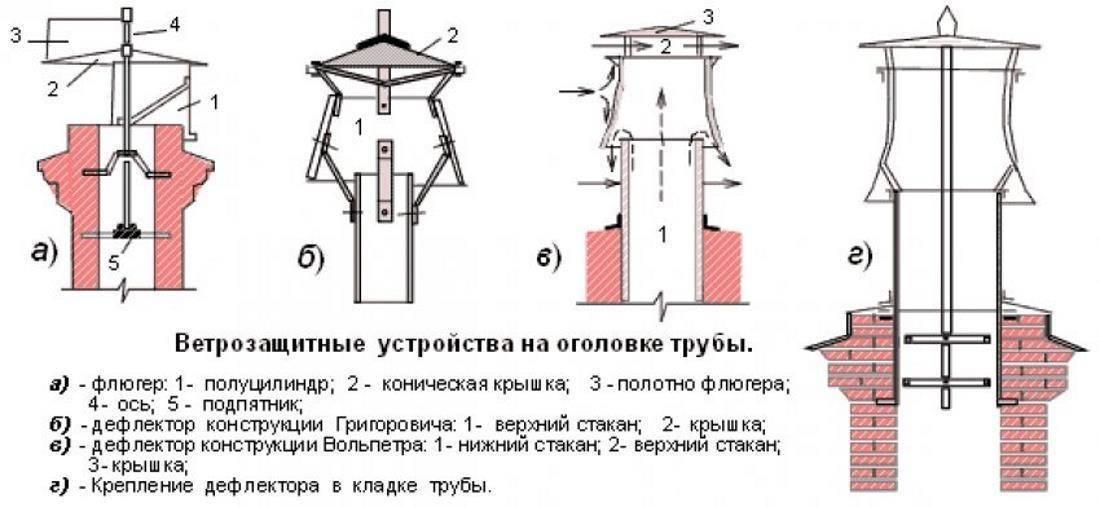 Почему задувает газовый напольный котел при ветре