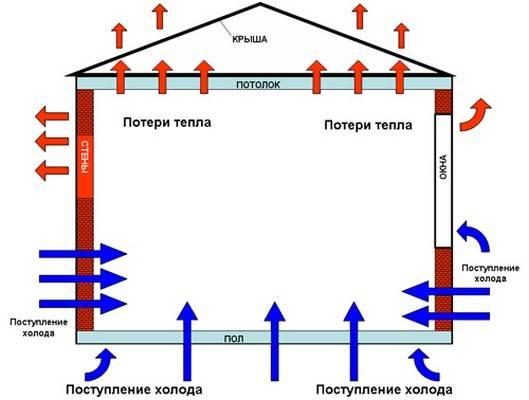 Калькулятор теплопроводности стены онлайн: расчет ограждающих конструкций
