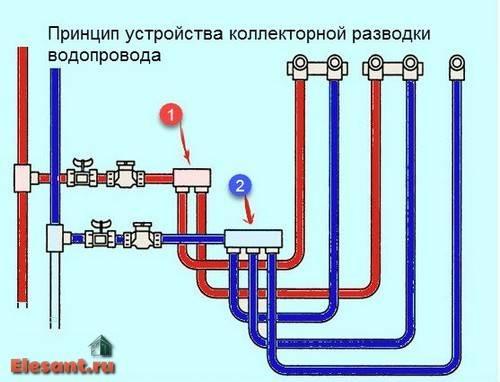 Что такое водопроводный коллектор и какие от него плюсы