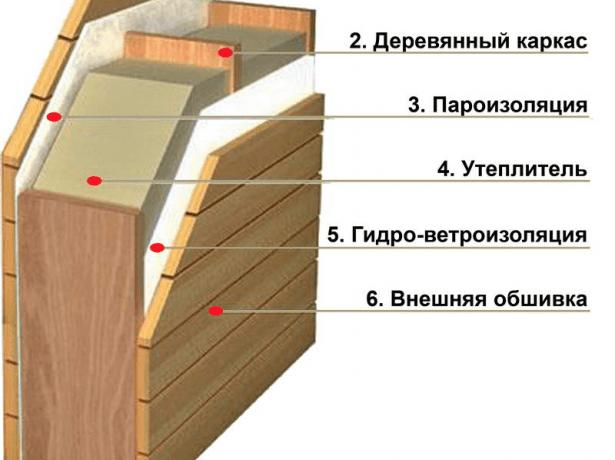 Обшивка дома сайдингом с утеплителем