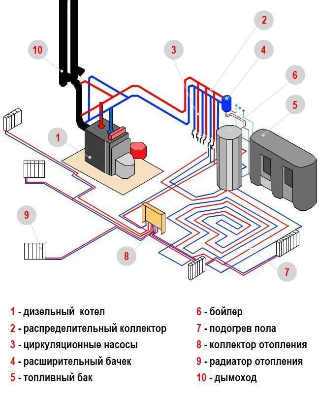 Как правильно сделать отопление дома - советы мастеров