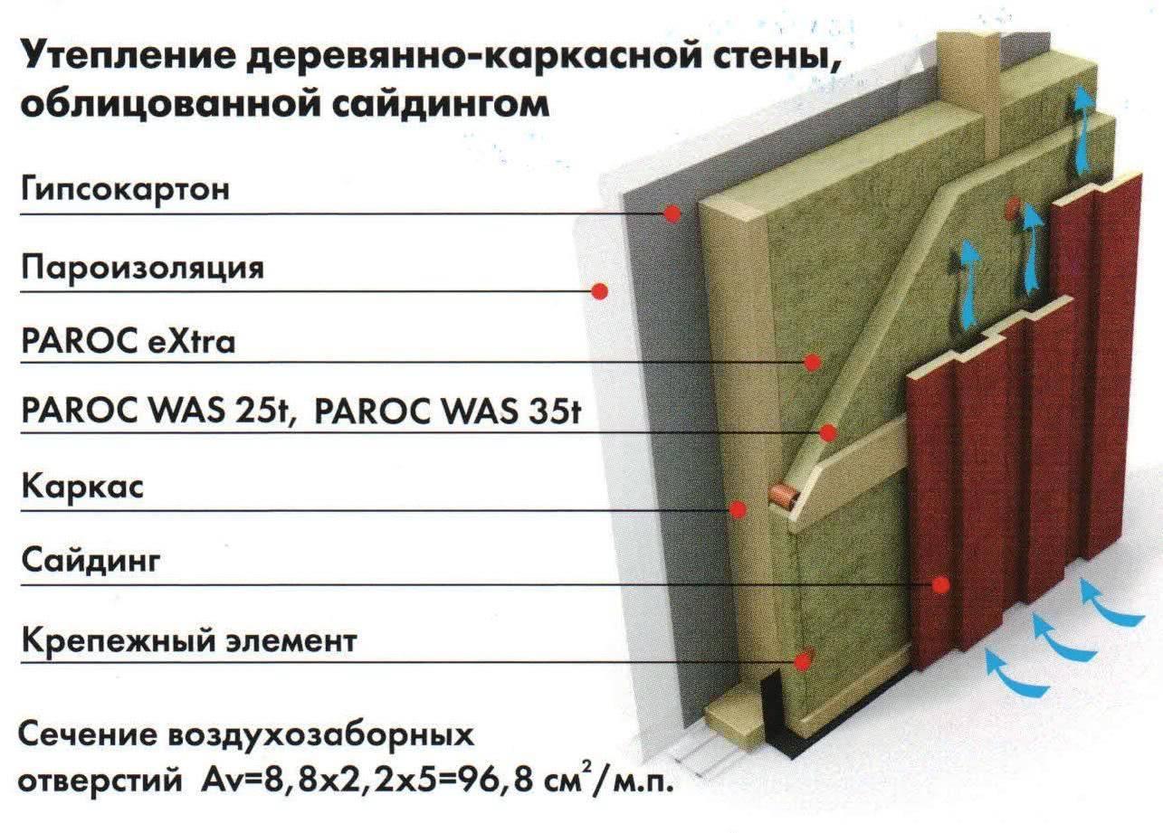 Парок: виды, характеристики и преимущества теплоизоляции