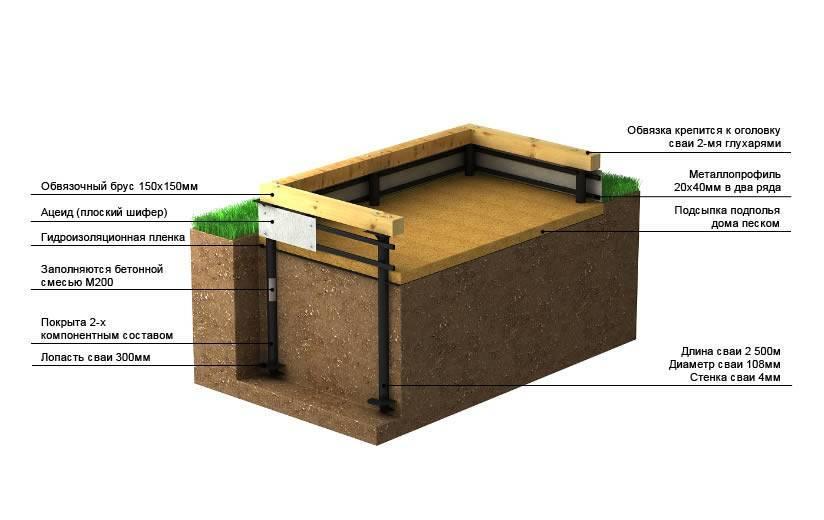 Правильное утепление цоколя свайно-винтового фундамента