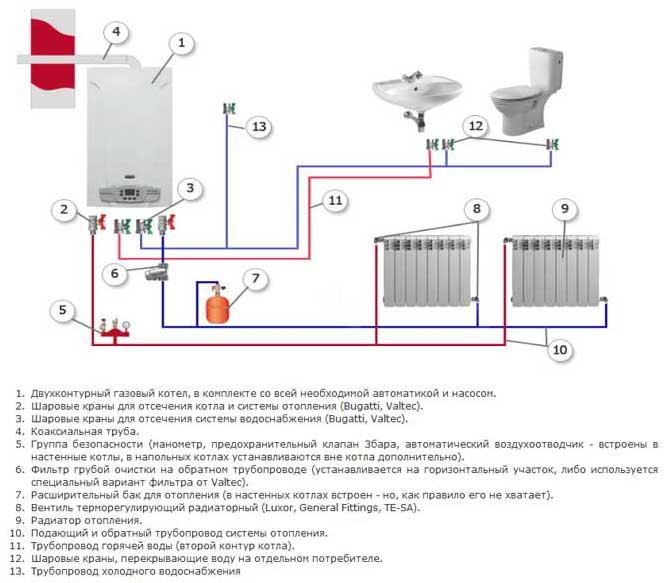 Установка газового котла в квартире многоквартирного дома: что говорит законодательство?