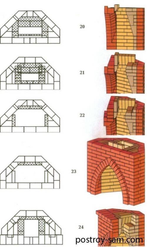 Угловой камин своими руками: размеры, фото, пошаговая инструкция