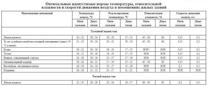 «моэк» и«мосэнерго» подготовили систему теплоснабжения москвы котопительному сезону