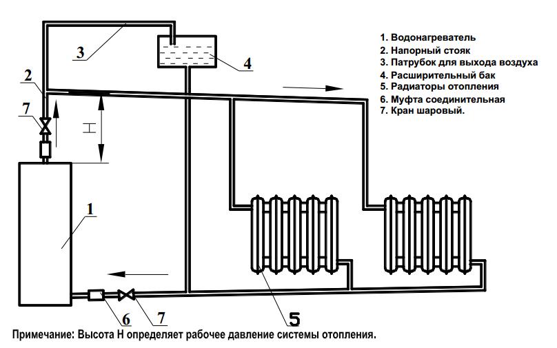 Отопление в деревянном доме: виды устройства