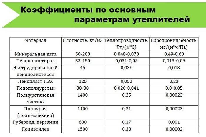 Обзор 8 производителей минеральной ваты для утепления и шумоизоляции