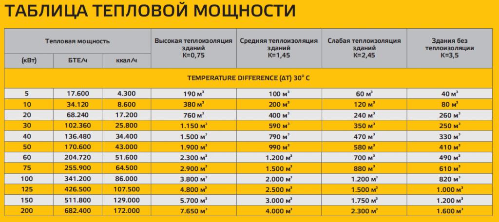 Чему равен 1 гкал тепла. как рассчитать гкал на отопление - правильная формула расчета