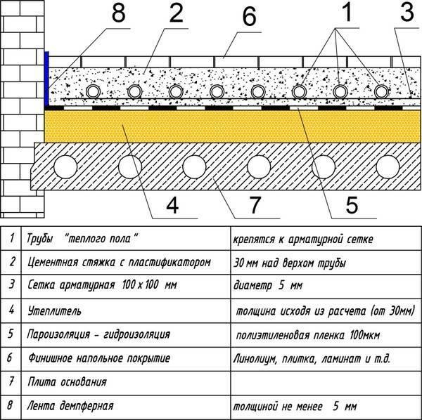 Как сделать водяной пол в частном доме в системе отопления