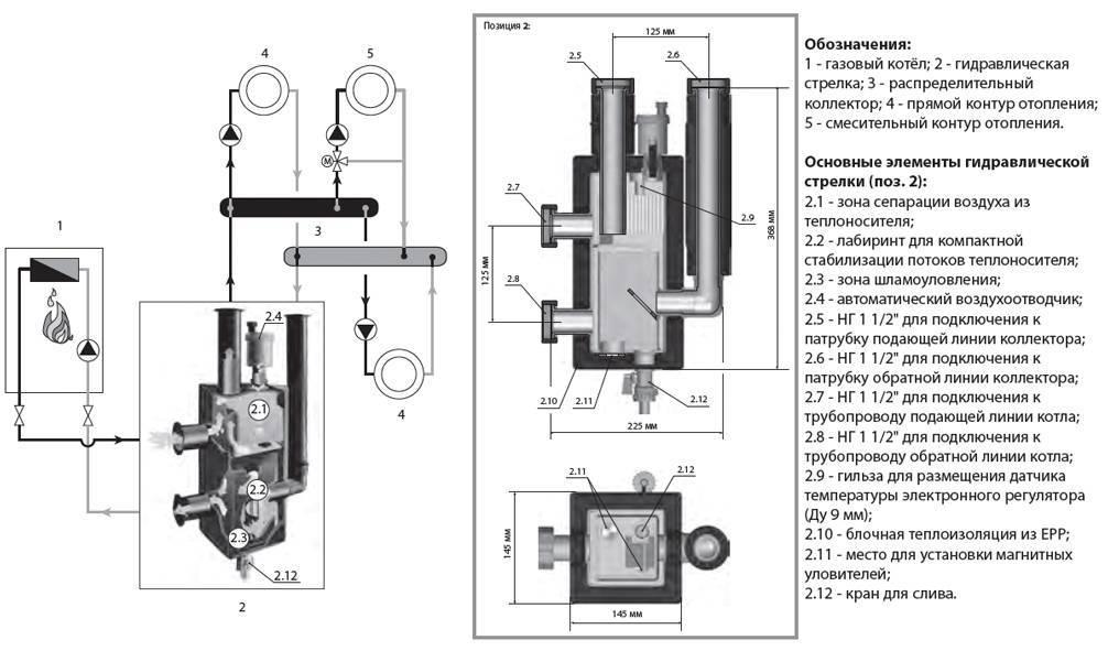 Устройство гидрострелки отопления: что такое гидравлическая стрелка в отоплении, схема гидравлического разделителя, как работает, как подобрать, подбор по мощности котла