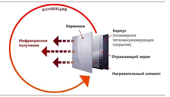 Керамический обогреватель: виды, инфракрасный нагреватель для дома, электрический, плюсы и минусы, как сделать выбор