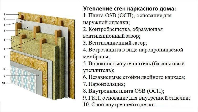 Принцип работы пароизоляции в каркасном доме