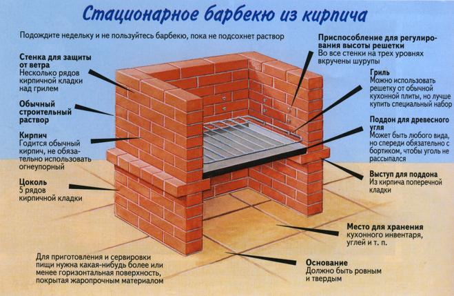 Барбекю из кирпича своими руками: инструкция, чертежи с размерами и фотографии от ivd.ru