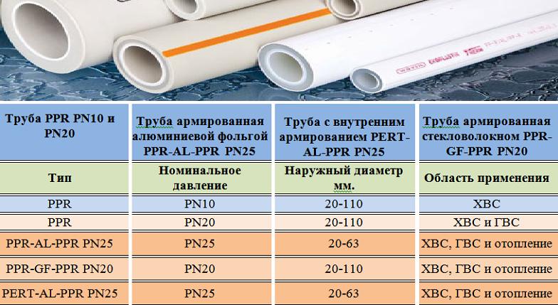 Полипропиленовые трубы: виды, производители и комплектующие