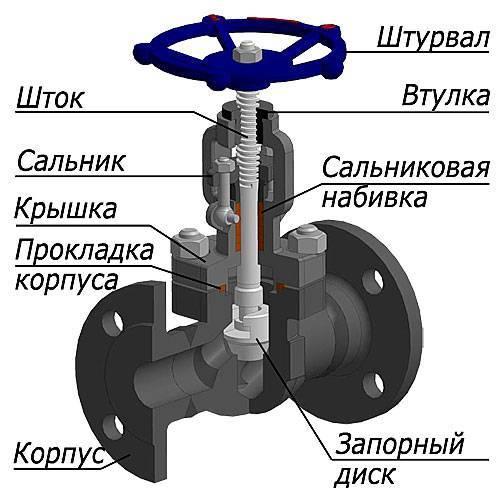 Трубопроводная арматура — виды и классификация