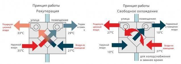 Вентиляция с рекуперацией тепла - виды, факты, определения