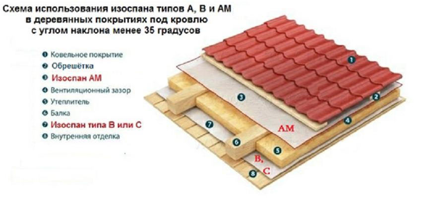 Гидроизоляция потолка бани, пароизоляция бани своими руками, как сделать своими руками
