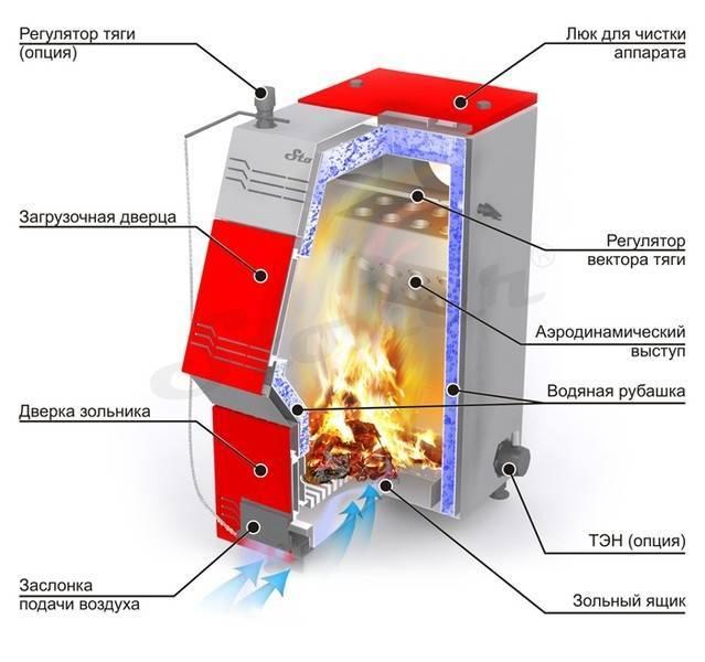 Печь с водяным контуром для отопления дома: особенности печного отопления + выбор оптимального варианта
