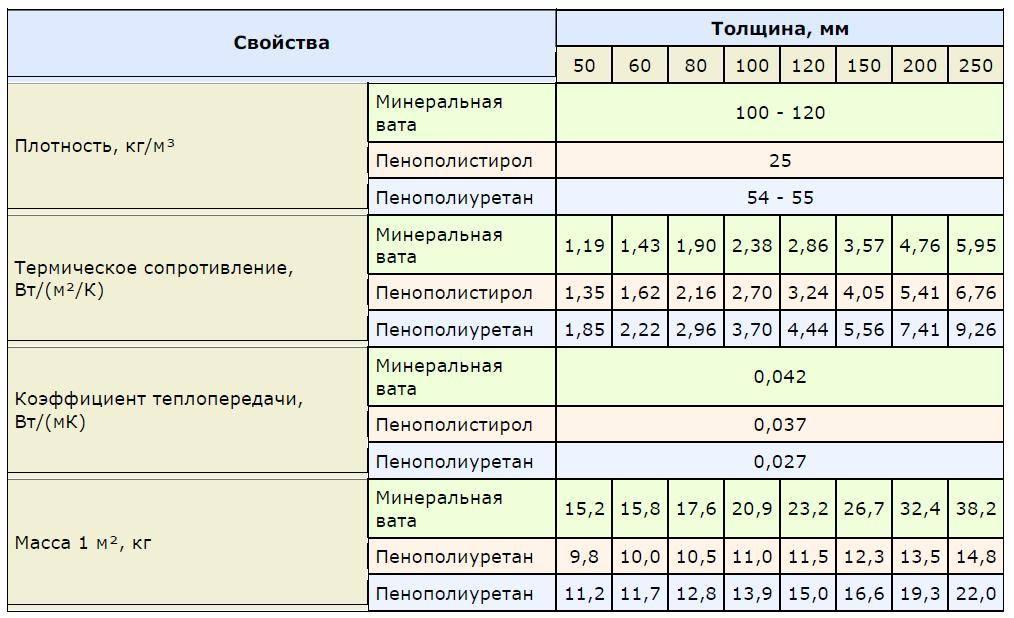 Теплопроводность пенополистирола - какая она и от чего зависит