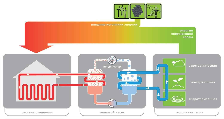 Тепловой насос для отопления. принцип работы и стоимость системы.