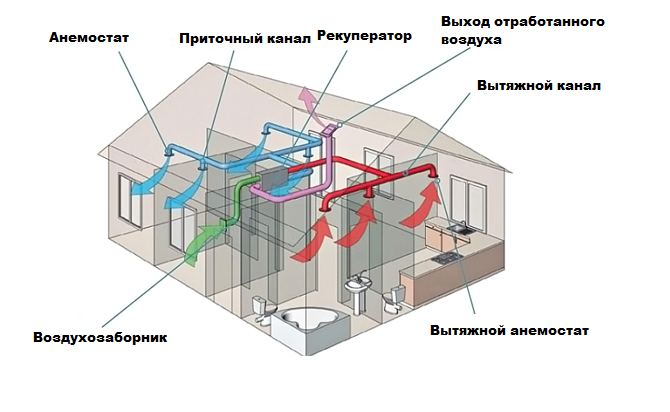 Рекуператор для частного дома: типы и тонкости монтажа