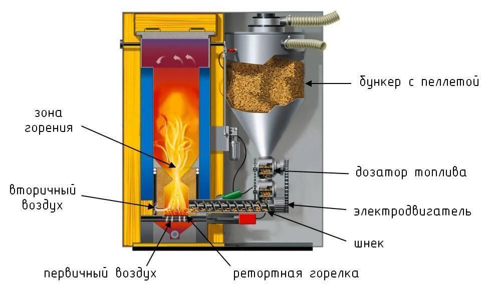 Как сделать котел на опилках длительного горения?